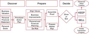 "Source: ""Decide: Value Acceleration Series Part 5"" BerryDunn Blog"