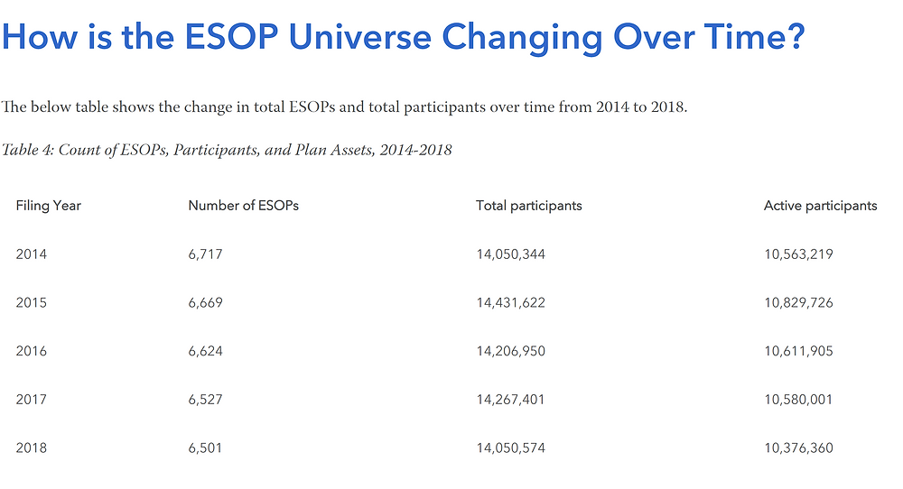 Table showing the change in total ESOPs and total participants over time from 2014 to 2018.