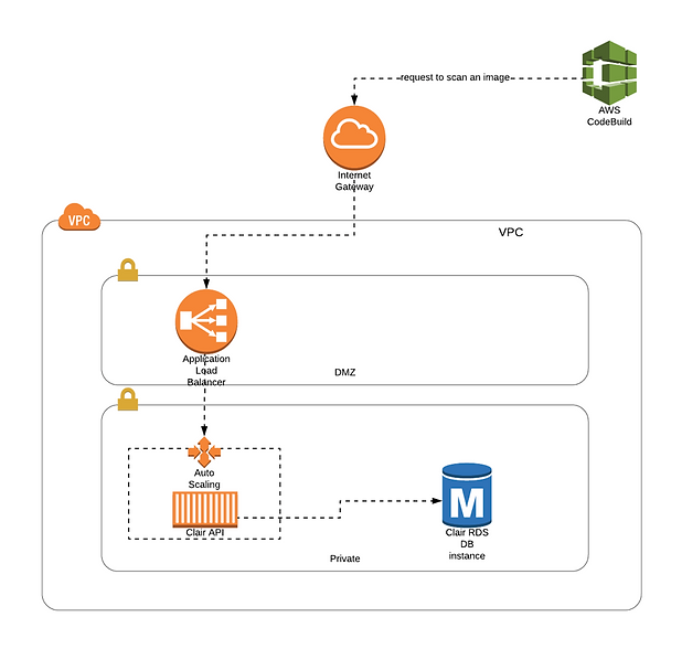 Container Vulnerability Scanning on AWS with Clair and AWS Fargate