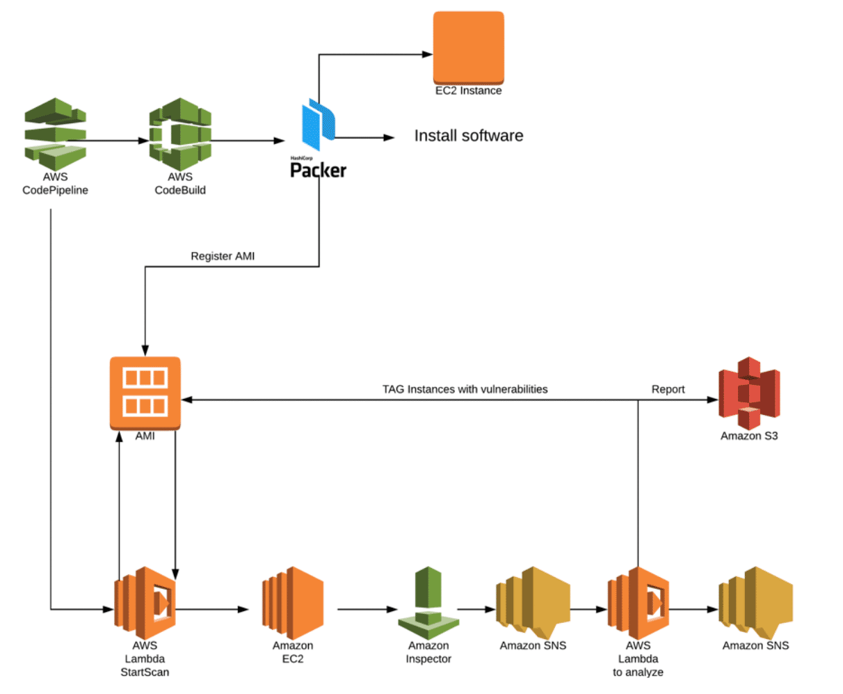 Building Secure Immutable Infrastructure on AWS | HeleCloud | Your