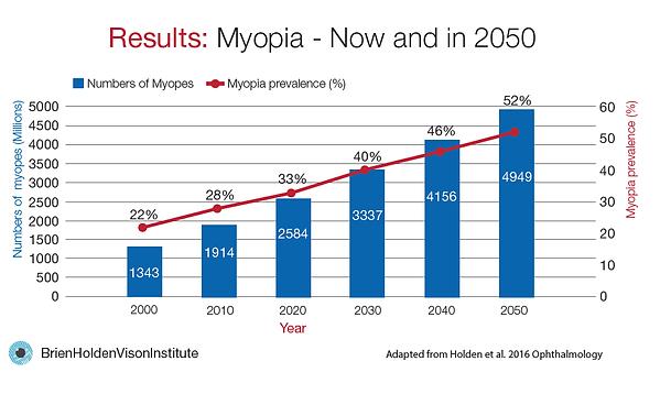 Myopia Trend.png