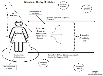 2011-10-24 Bourdieu-Habitus_LogicOfPract