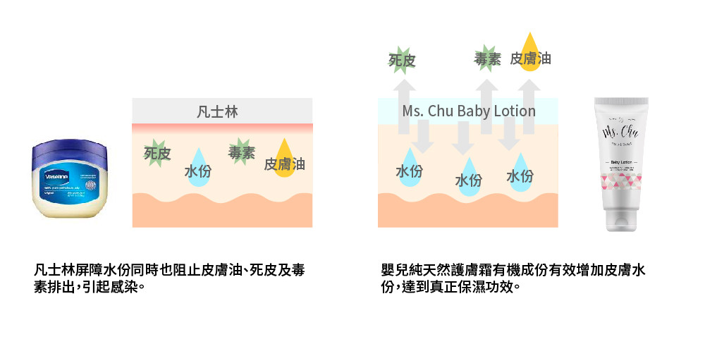 effect of vaseline vs Ms Chu Baby Lotion, 凡士林與Ms Chu嬰兒純天然護膚霜區別