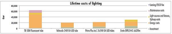 Porovnání nákladů životního cyklu světelné soustavy