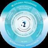 Diploma  Program Model.png