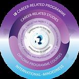 Career-related Program Model.png