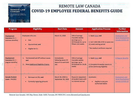 Federal Benefits Guide for Employees impacted by COVID-19