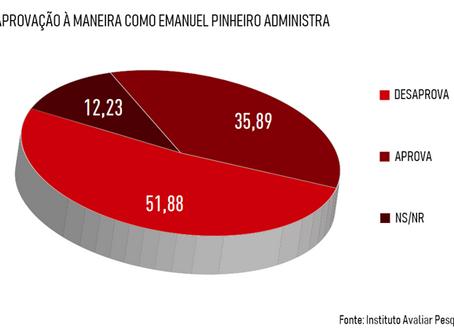 51,88% dos cuiabanos reprovam gestão de Emanuel Pinheiro