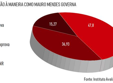 Mesmo com crise, Mauro Mendes tem aprovação de 47,8% em Cuiabá