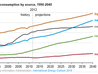 EIA Projects 48% Increase in World Energy Consumption by 2040