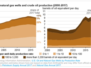 U.S. crude oil and natural gas production increased in 2017, with fewer wells