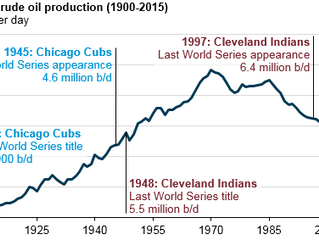 U.S. energy production, consumption has changed significantly since 1908