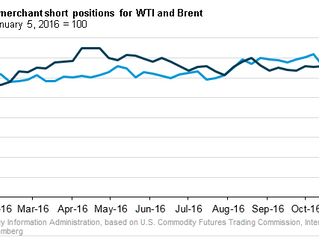 Short positions in U.S. crude oil futures held by producers, merchants at nine-year high