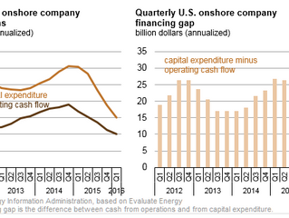 U.S. oil companies closer to balancing capital investment with operating cash flow
