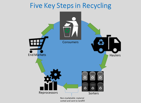Five Key Steps of Recycling for Growing the Circular Economy