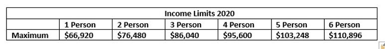 region 3 income limits 2020.jpg