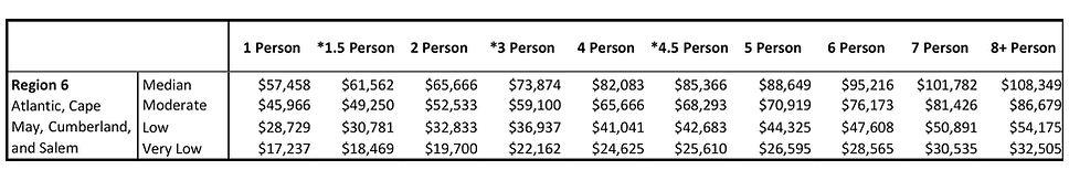 Income_Limits_2021 Region 6 -2.jpg