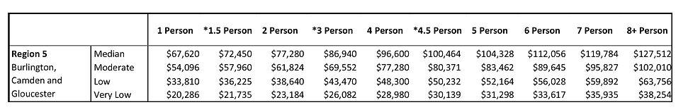 Income_Limits_2021 Region 5.jpg