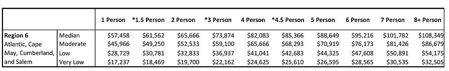 Income_Limits_2021%20Region%206%20-2_edi
