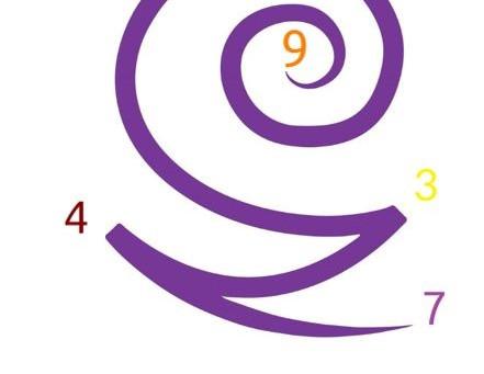 Les énergies du 18/12/2020 en numérologie