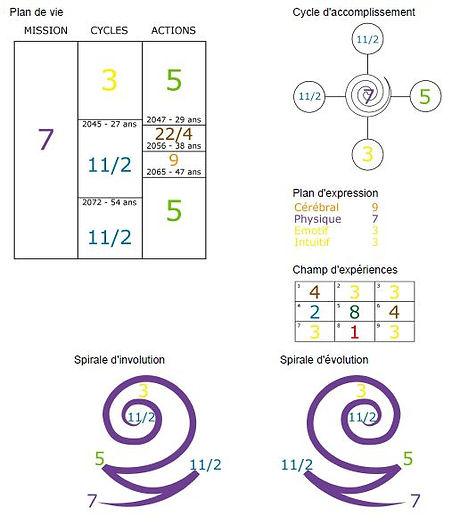 theme numerologique.JPG