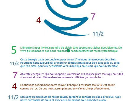 Les énergies du jeudi 5/11/2020 en numérologie