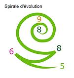 spirale_évolution_personnel.PNG