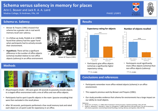 Schema versus saliency in memory for places