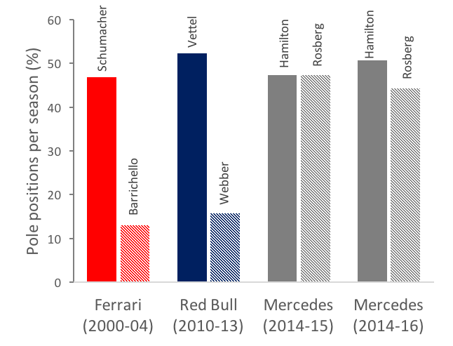 Rosberg v. Webber v. Barrichello: The statistics behind the teammates of multiple F1 World Champions