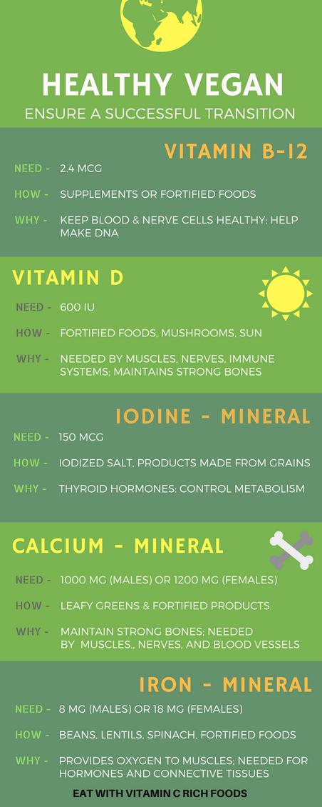 Essential Minerals and Vitamins for Vegans