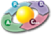 PDCA_Cycle.svg.png