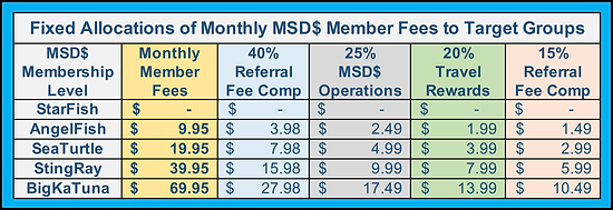 MSD$ Member Fee Allocations.png