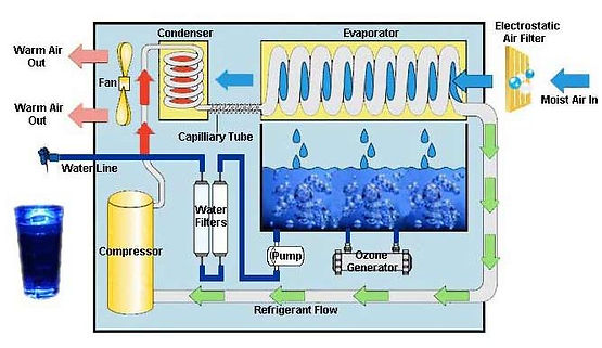 Atmospheric_Water_Generator_diagram.jpg