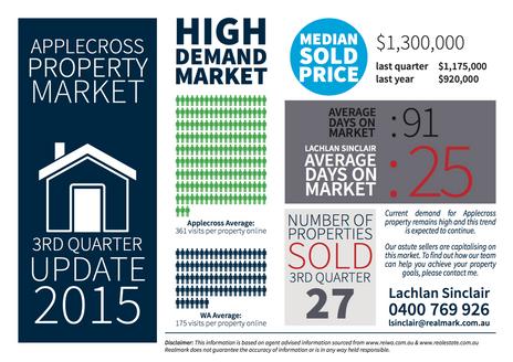 Applecross 3rd Quarter Property Market Update