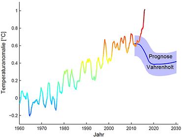 Globaler Temperaturanstieg vs. Vahrenholt-Prognose