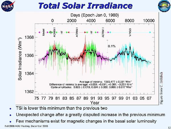 Sonnenaktivität - Klimawandel