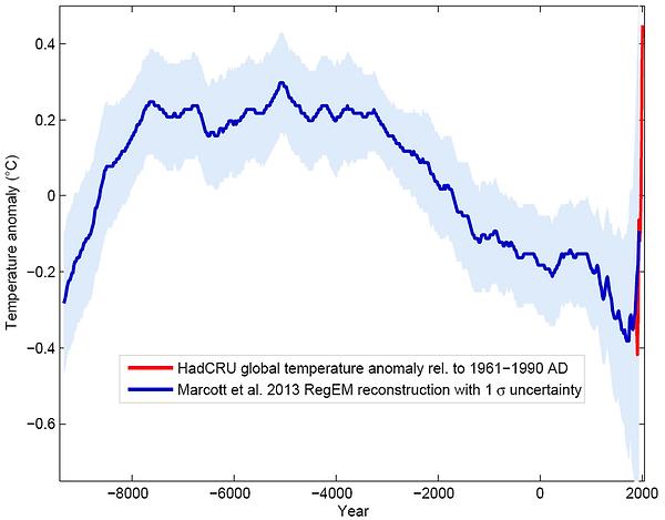 globalerTemperaturanstieg der letzten 11000 Jahre - Klimawandel