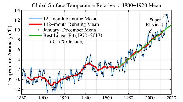 GlobalerTemperaturanstieg durch Klimawandel