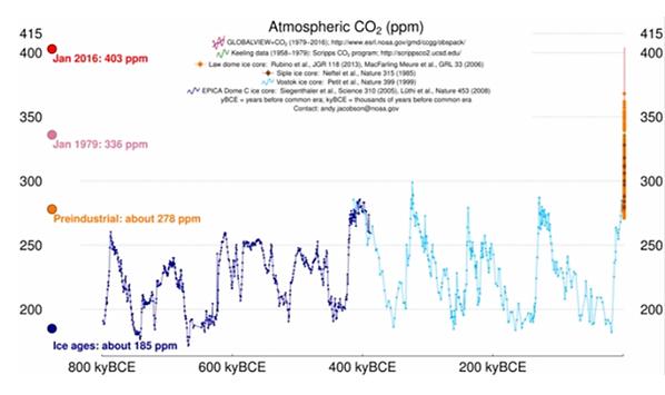 Anstieg der CO2-Konzentration in den letzten 800.000 Jahren - ermittelt durch Eisbohrkerne