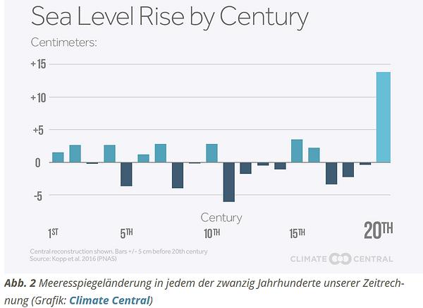 Meeresspiegelanstieg pro Jahrhundert