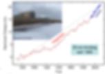 Globaler Meeresspiegelanstieg durch Klimawandel