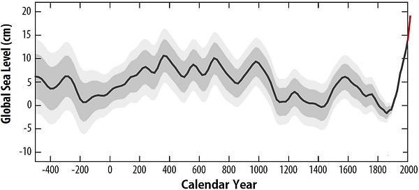 Meeresspiegel der letzten 2500 Jahre