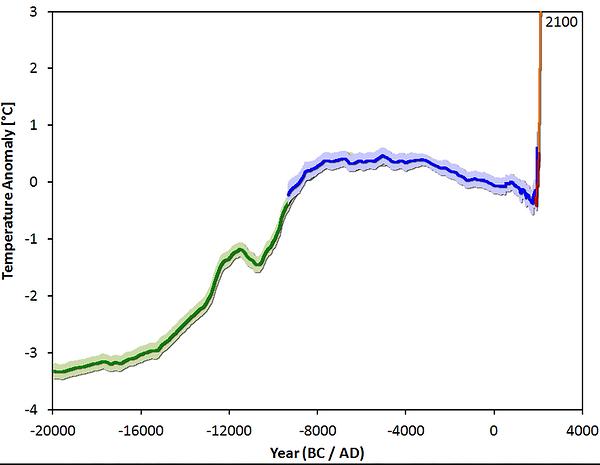 globaler Temperaturanstieg de letzten 22000 Jahre - Klimawandel