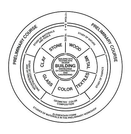 2-bauhaus-curriculum-diagram_edited.jpg