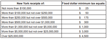 NYS Business Franchise Tax Table.PNG
