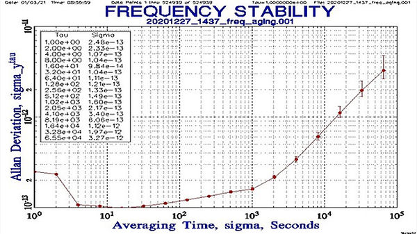 frequency-stability-graph picture