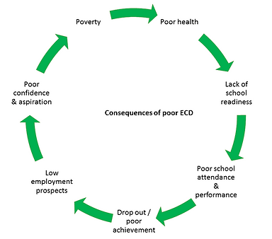 consequences of poor ECD