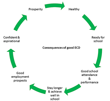 consequences of good ECD