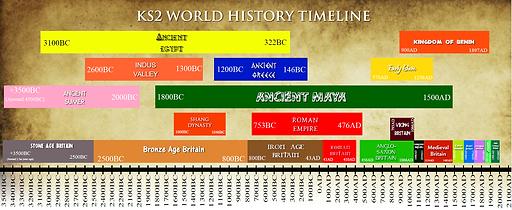 World Timeline Huge UPDATED.PNG