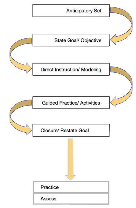 lesson structure graphic